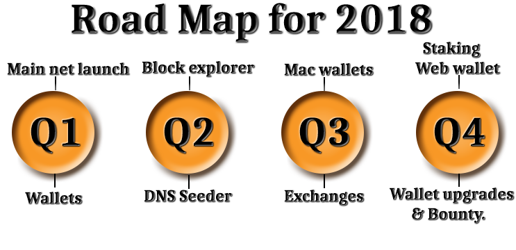 Bitcoin 2 Road Map for 2018: Q1: Wallets. Q2: Exchanges, Mobile wallets. Q3: Decentralized exchange. Q4: I2P Network, Dandelion Protocol.
